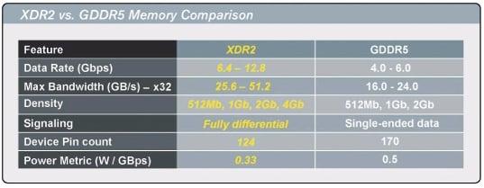 Rambus XDR2 Memory Feeds