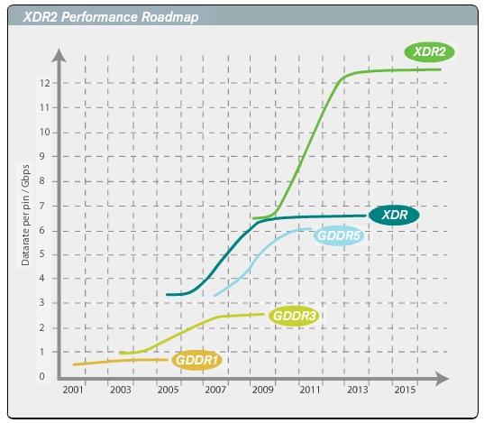 Rambus XDR2 Memory Performance