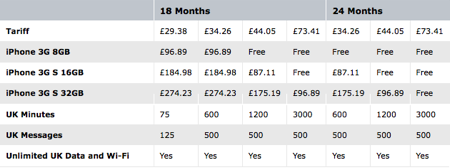 O2 iPhone 3G S prices