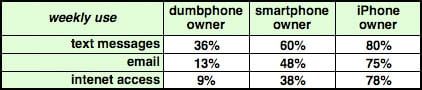 Forrester Research iPhone-owner demographics