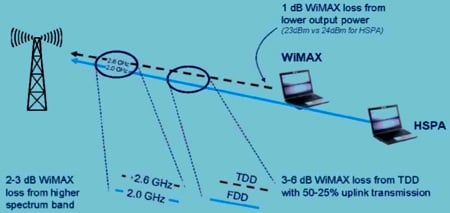 WiMax vs HSPA