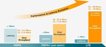 LTE vs HSPA