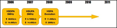 3GPP UMTS Timeline