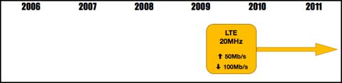 3GPP Timeline