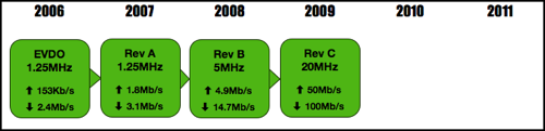 CDMA 2000 EVDO Timeline