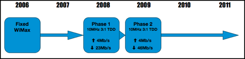 Mobile WiMax Timeline