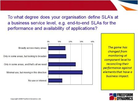 SLA survey result