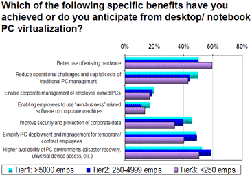 Desktop Virtualization Benefits Graph
