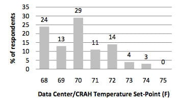 Data-center temperature-survey results