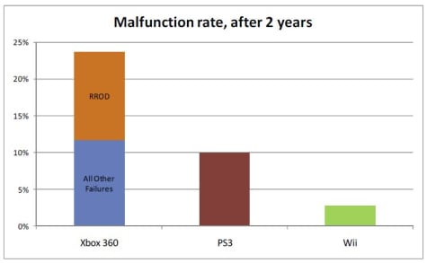 game console failure rates