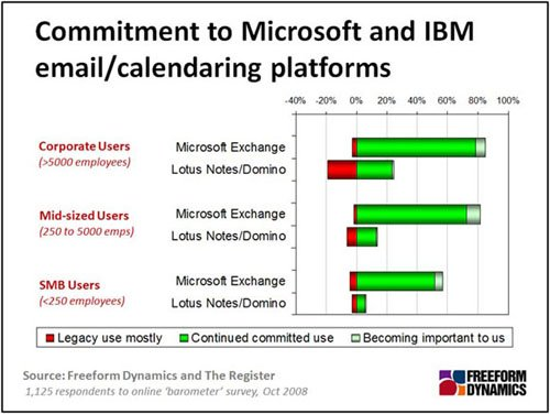 Microsoft & IBM commitment graph
