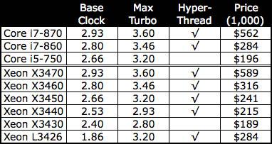 Intel's Lynnfield-chip launch line