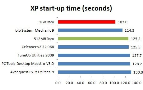 PC speed-up software