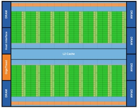 Nvidia Fermi chip