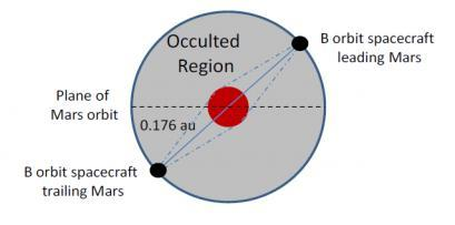 Diagram of the proposed Mars commsat orbits, looking in the plane of the ecliptic. Credit: Universities of Strathclyde and Glasgow