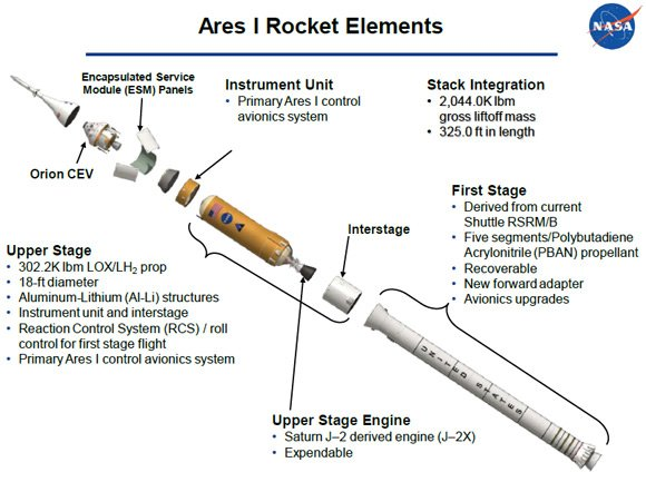 Exploded view of the Ares I. Pic: NASA