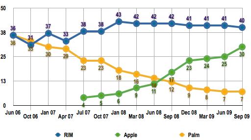 US consumer smartphone share