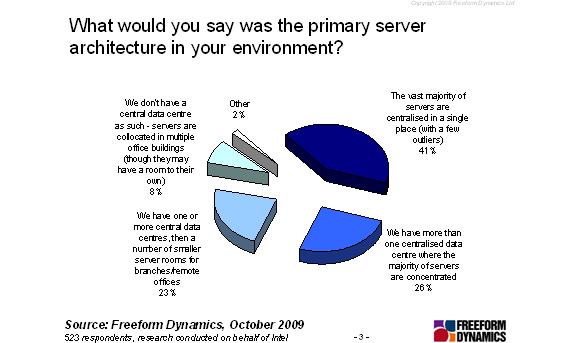 Primary server architecture graph