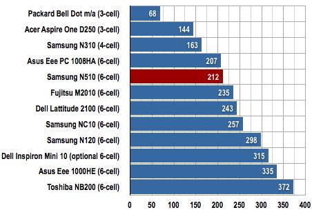 Samsung N510