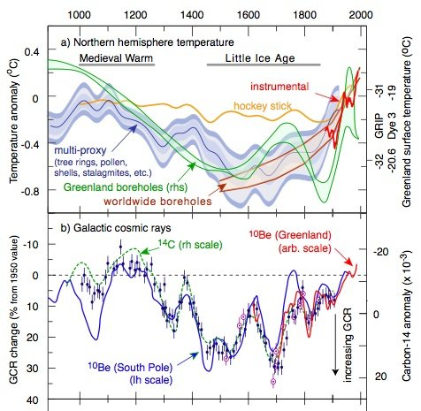 CERN Scientists Gagged On 'Politically Incorrect' Global Warming Data sven northernhemi