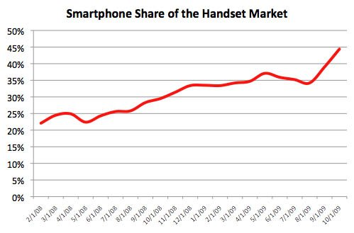 AdMob smartphone statistics