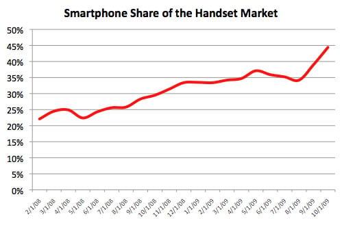 AdMob smartphone statistics