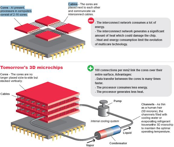 The 3D multicore concept. Credit: EPFL