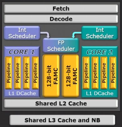 AMD Bulldozer Module