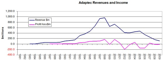 Adaptec Revenue and Income history chart