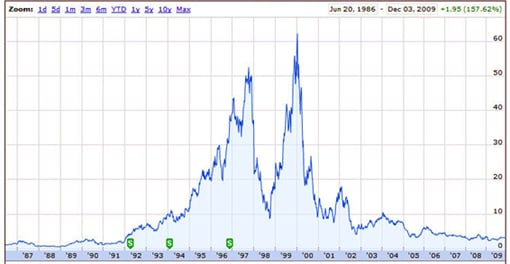 Adaptec stock price history
