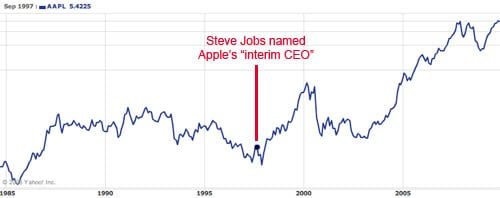 Apple's performance since Steve Jobs became 'interim CEO'