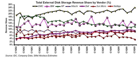 External disk storage revenue chart