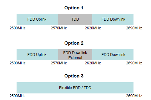 ITU Options for 2.6GHz