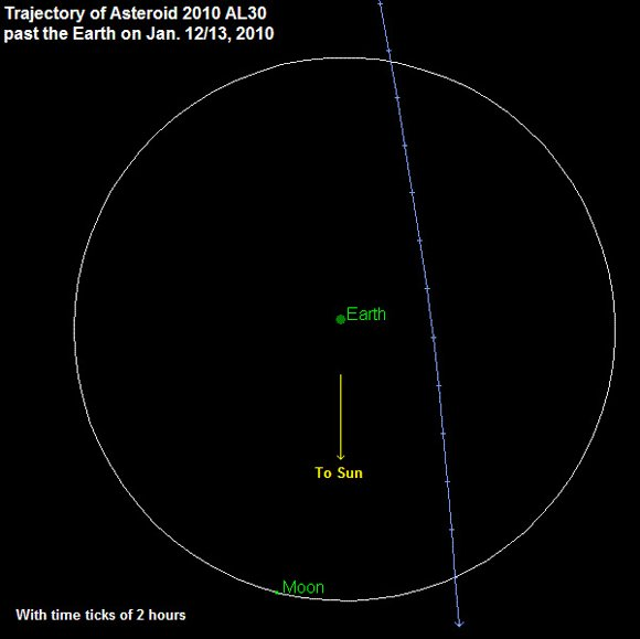 Path of asteroid 2010 AL30. Graphic: NASA/JPL 