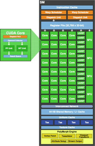 Nvidia GF100 - streaming multiprocessor