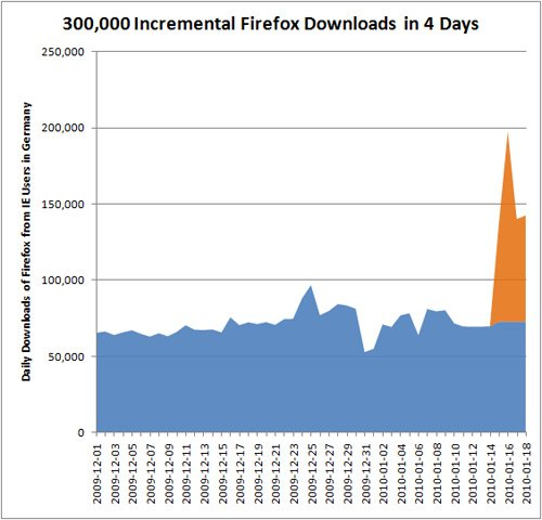 Firefox downloads in Germany