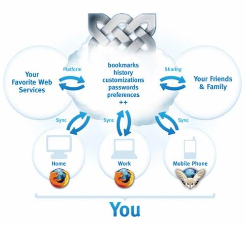 Mozilla's Weave - a conceptual view