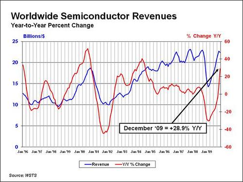 SIA December 2009 Chart