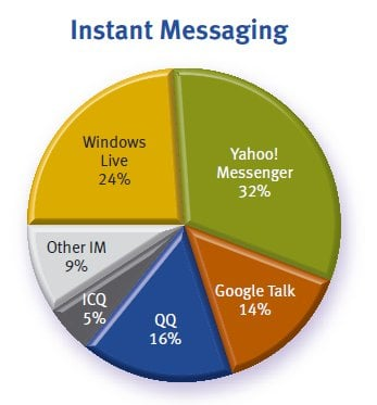 Chart showing mobile messaging applications
