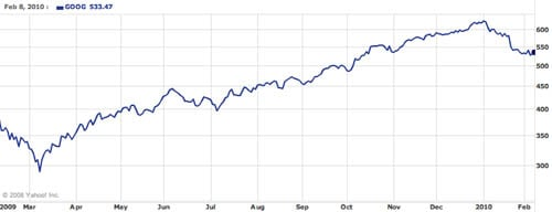 Google's one-year stock performance