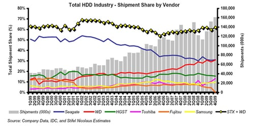 HDD vendor shipment shares Q4cy09