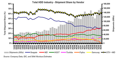 HDD vendor shipment shares Q4cy09