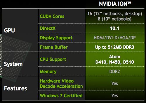 Nvidia Ion 2