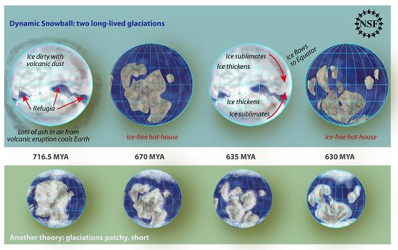 The 'Snowball Earth' theory explained. Credit: NSF