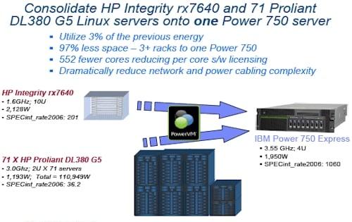 IBM Power7 Pitch Three