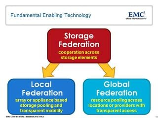 EMC local and global federation
