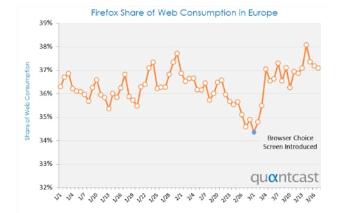 Firefox in Europe (Quantcast)