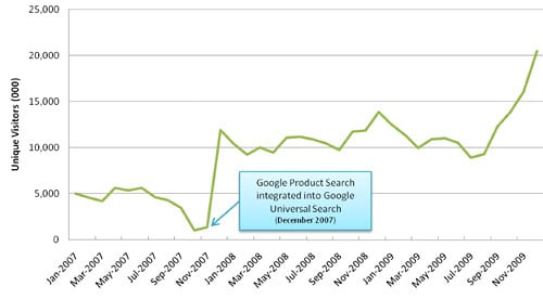 Google  Product Search statistics