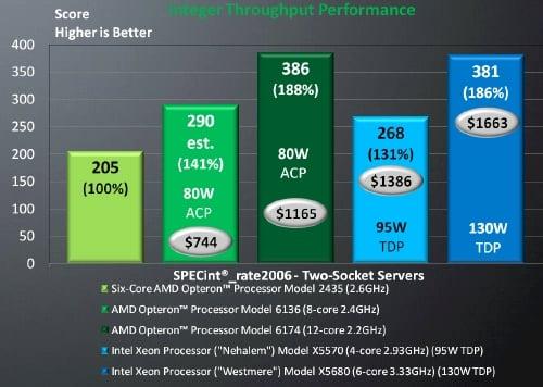 AMD 6100 bs Intel Xeon Integer