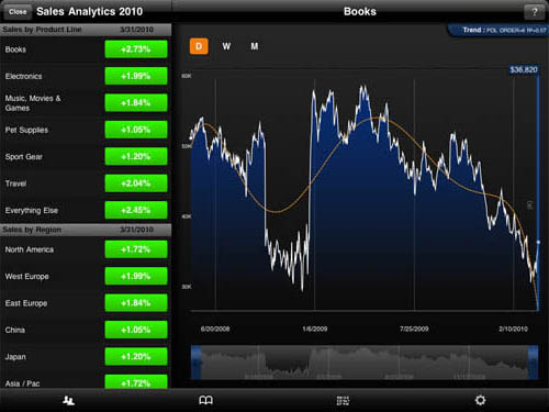 Roambi - Visualizer iPad app